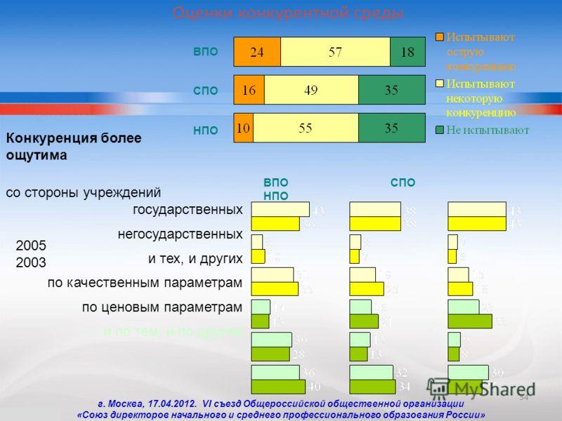 34 Оценки конкурентной среды Конкуренция более ощутима со стороны учреждений государственных негосударственных и тех, и других по качественным параметрам по ценовым параметрам и по тем, и по другим ВПО СПО НПО ВПО СПО НПО 2005 2003 г. Москва, 17.04.2