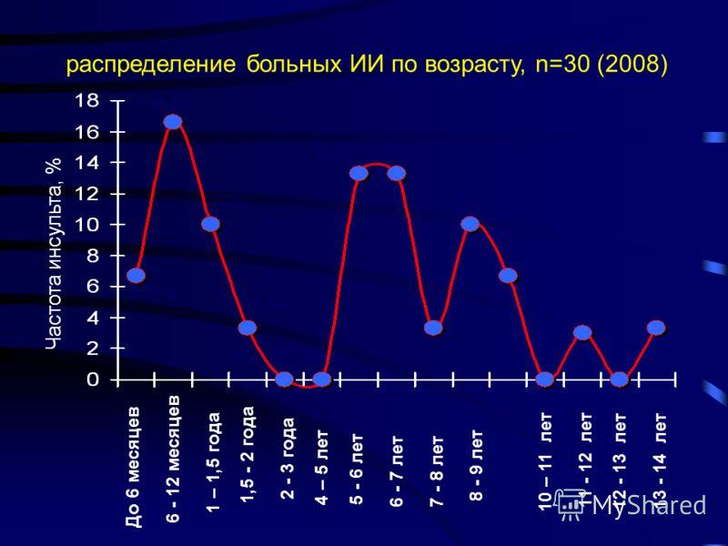 Заболеваемость церебральным инсультом у детей разных возрастных групп (Россия, Москва, 2005)