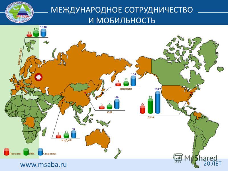 www.msaba.ru 20 ЛЕТ ПроектыППССтуденты США 1830 173 61 104 12 5 1317 84 27 ЯПОНИЯ 68 7 2 КНР 41 15 2 ИНДИЯ МЕЖДУНАРОДНОЕ СОТРУДНИЧЕСТВО И МОБИЛЬНОСТЬ