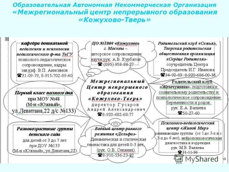 Образовательная Автономная Некоммерческая Организация «Межрегиональный центр непрерывного образования «Кожухово-Тверь»