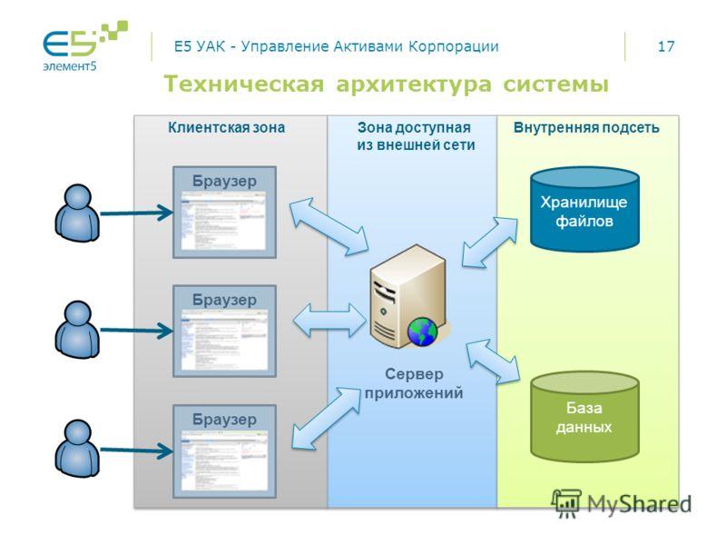 Внутренняя подсеть E5 УАК - Управление Активами Корпорации 17 Браузер База данных Хранилище файлов Сервер приложений Техническая архитектура системы Клиентская зонаЗона доступная из внешней сети