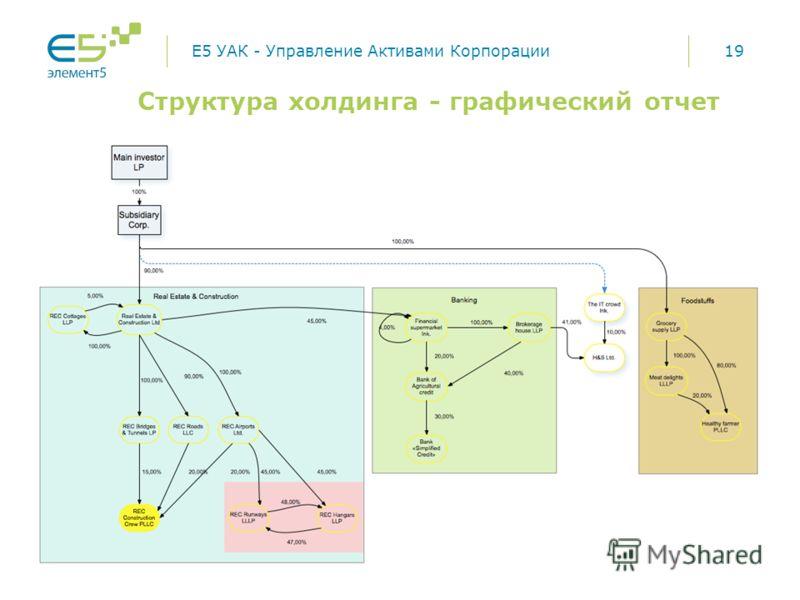 19 Структура холдинга - графический отчет E5 УАК - Управление Активами Корпорации