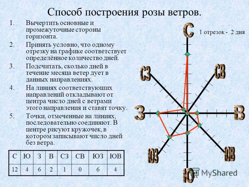 Способ построения розы ветров. 1.Вычертить основные и промежуточные стороны горизонта. 2.Принять условно, что одному отрезку на графике соответствует определённое количество дней. 3.Подсчитать, сколько дней в течение месяца ветер дует в данных направ