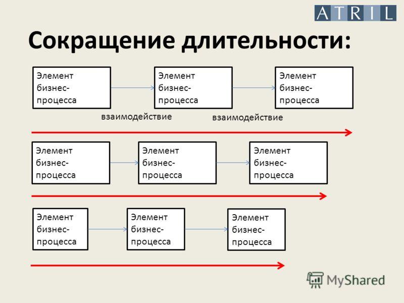 Сокращение длительности: Элемент бизнес- процесса взаимодействие Элемент бизнес- процесса