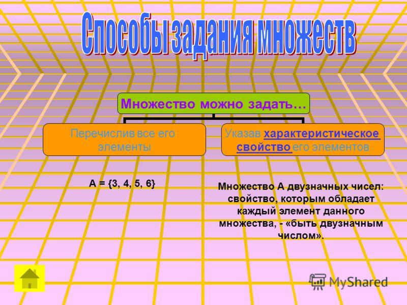 Множество можно задать… Перечислив все его элементы Указав характеристическое характеристическое свойство свойство его элементов А = {3, 4, 5, 6} Множество А двузначных чисел: свойство, которым обладает каждый элемент данного множества, - «быть двузн