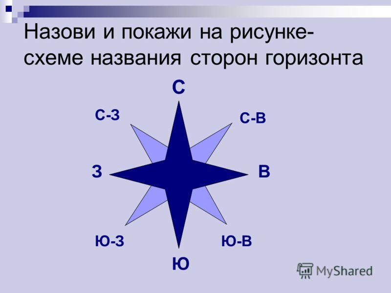 Назови и покажи на рисунке- схеме названия сторон горизонта С Ю ЗВ С-В С-З Ю-ЗЮ-В