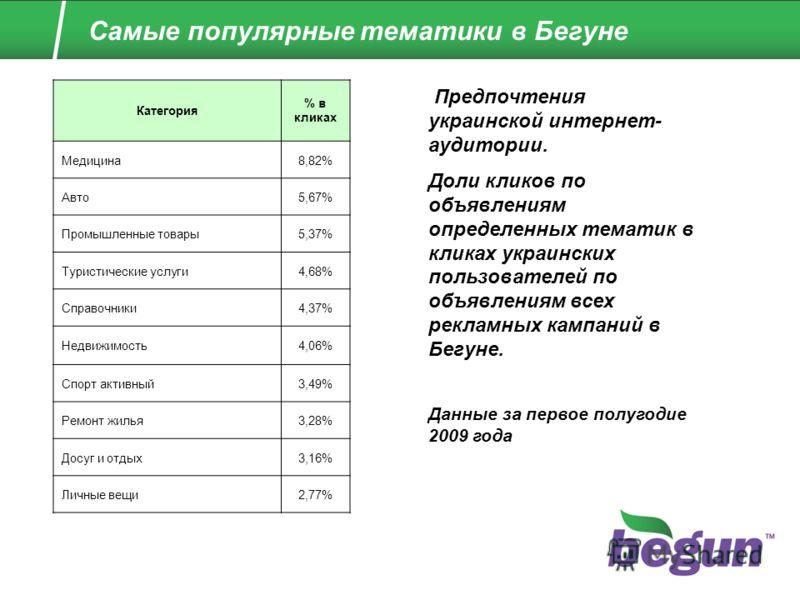 Самые популярные тематики в Бегуне Категория % в кликах Медицина8,82% Авто5,67% Промышленные товары5,37% Туристические услуги4,68% Справочники4,37% Недвижимость4,06% Спорт активный3,49% Ремонт жилья3,28% Досуг и отдых3,16% Личные вещи2,77% Предпочтен