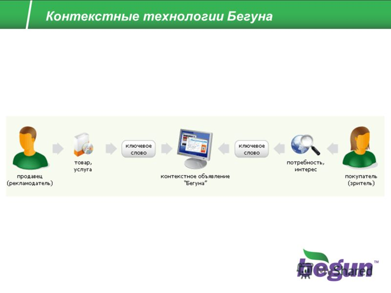 Контекстные технологии Бегуна