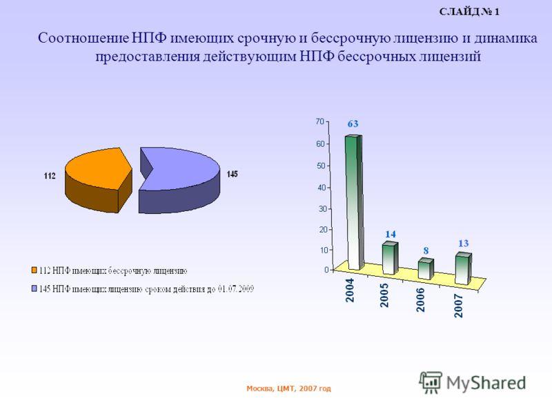 Москва, ЦМТ, 2007 год Соотношение НПФ имеющих срочную и бессрочную лицензию и динамика предоставления действующим НПФ бессрочных лицензий СЛАЙД 1