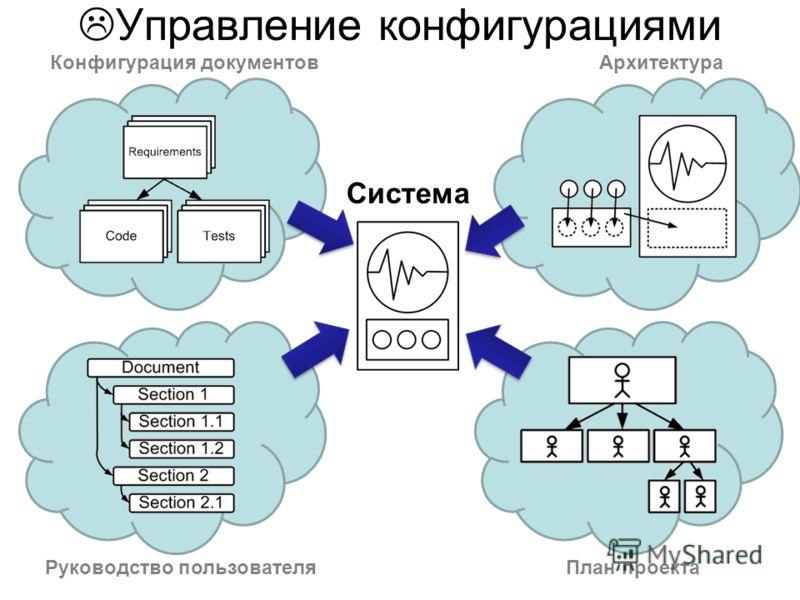 Управление конфигурациями Конфигурация документовАрхитектура Руководство пользователяПлан проекта Система