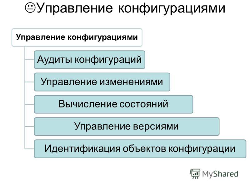 Управление конфигурациями Аудиты конфигурацийУправление изменениямиВычисление состоянийУправление версиямиИдентификация объектов конфигурации