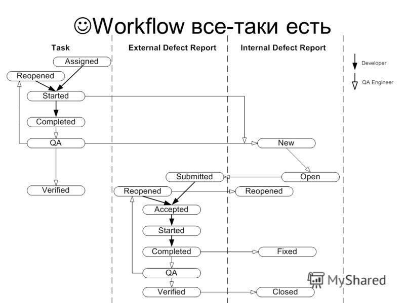 Workflow все-таки есть
