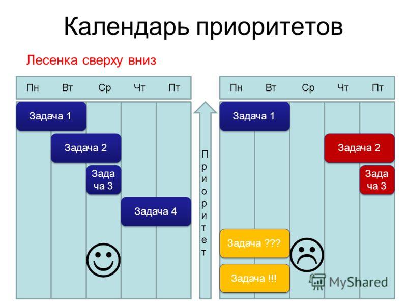 Календарь приоритетов Задача 1 Задача 2 Зада ча 3 Задача 4 Задача 1 Задача 2 Зада ча 3 Задача !!! Задача ??? Пн Вт Ср Чт Пт ПриоритетПриоритет Лесенка сверху вниз