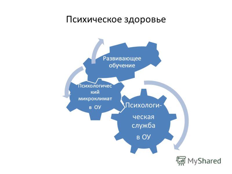 Психическое здоровье Психологи- ческая служба в ОУ Психологичес кий микроклимат в ОУ Развивающее обучение