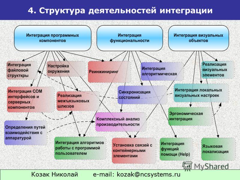 4. Структура деятельностей интеграции Козак Николай e-mail: kozak@ncsystems.ru