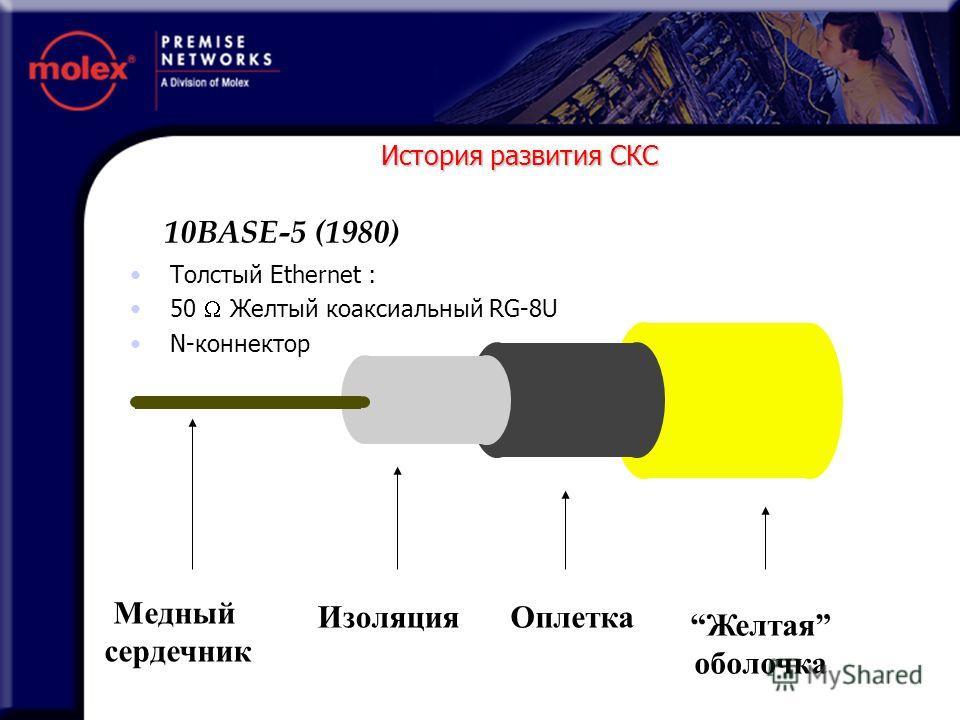Медный сердечник ИзоляцияОплетка Желтая оболочка История развития СКС Толстый Ethernet : 50 Желтый коаксиальный RG-8U N-коннектор 10BASE-5 (1980)