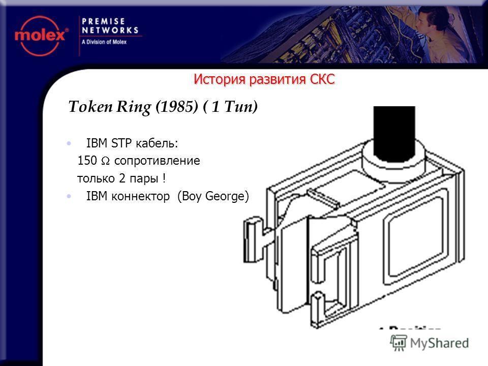 История развития СКС IBM STP кабель: 150 сопротивление только 2 пары ! IBM коннектор (Boy George) Token Ring (1985) ( 1 Тип)