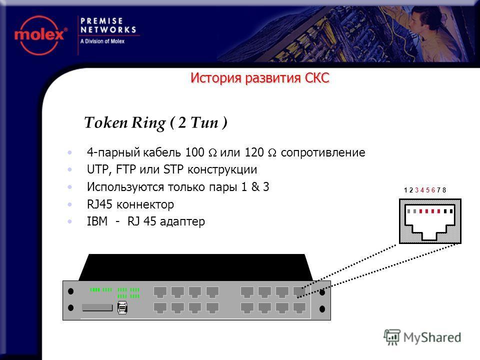 История развития СКС 4-парный кабель 100 или 120 сопротивление UTP, FTP или STP конструкции Используются только пары 1 & 3 RJ45 коннектор IBM - RJ 45 адаптер Token Ring ( 2 Тип ) 1 2 3 4 5 6 7 8