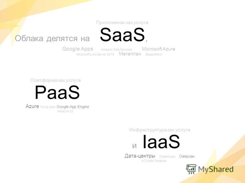 Облака делятся на SaaS, Google Apps Amazon Web Services Microsoft Azure Microsoft Lync Server 2010 Мегаплан ВидеоМост PaaS Azure Force.com Google App Engine Amazon S3- и IaaS Дата-центры DataHouse Оверсан е-Стайл Телеком Приложение как услуга Платфор