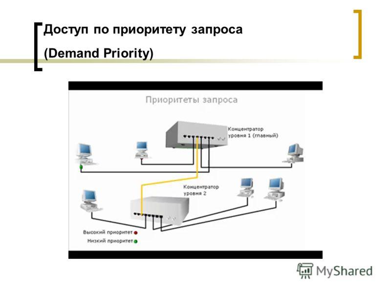 Доступ по приоритету запроса (Demand Priority)