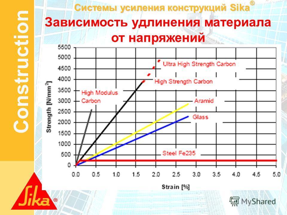 Системы усиления конструкций Sika ® Construction Зависимость удлинения материала от напряжений
