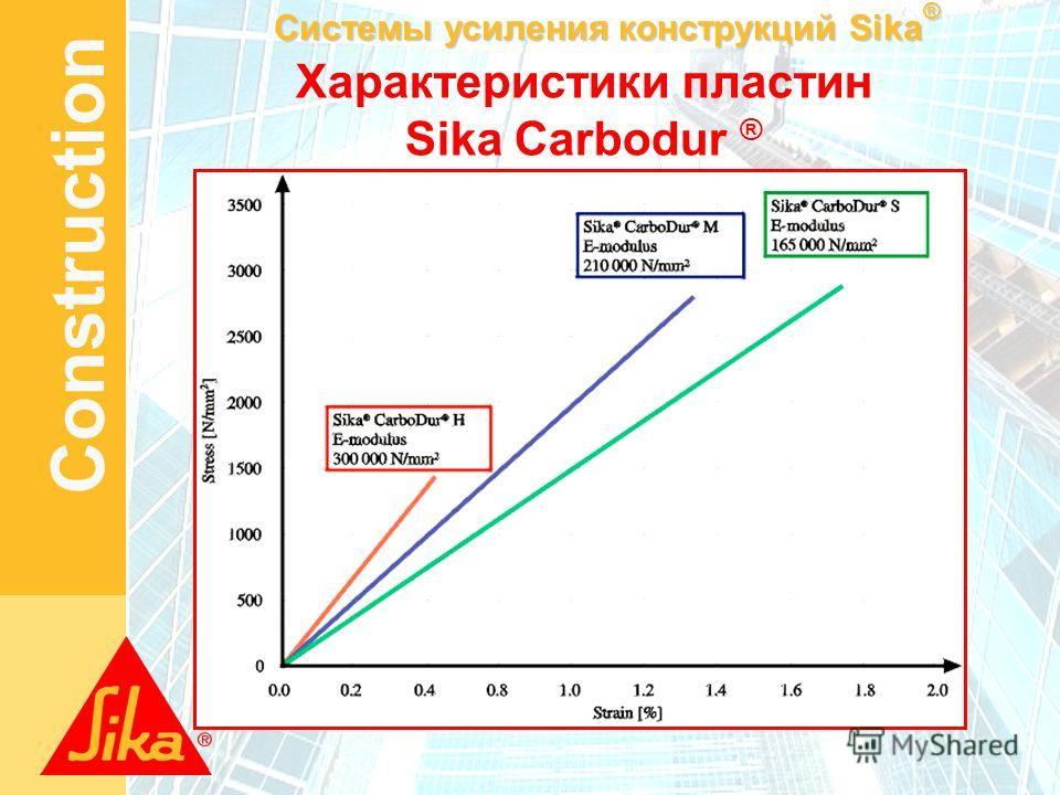 Системы усиления конструкций Sika ® Construction Характеристики пластин Sika Carbodur ®
