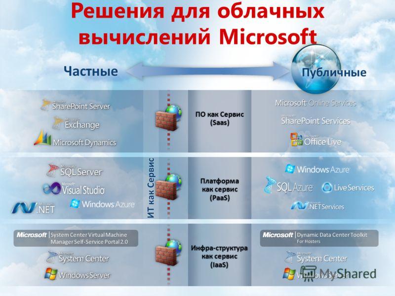 Решения для облачных вычислений Microsoft Платформа как сервис (PaaS) Инфра-структура как сервис (IaaS) ПО как СервисПО как Сервис(Saas)