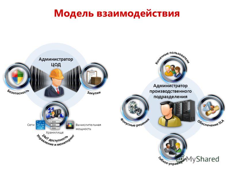 Модель взаимодействия Администратор производственного подразделения Администратор ЦОД Сети Хранилище Вычислительная мощность