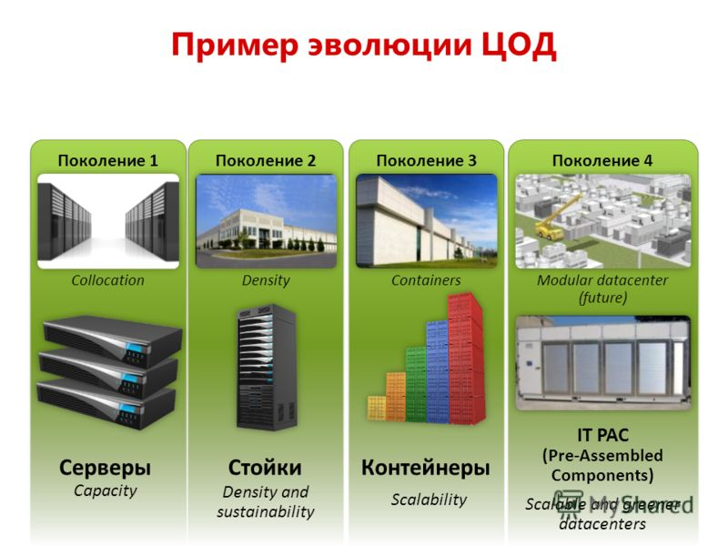 Пример эволюции ЦОД Поколение 4 Modular datacenter (future) Поколение 1 Collocation Поколение 2 Density Поколение 3 Containers Контейнеры Scalability IT PAC (Pre-Assembled Components) Scalable and greener datacenters Стойки Density and sustainability