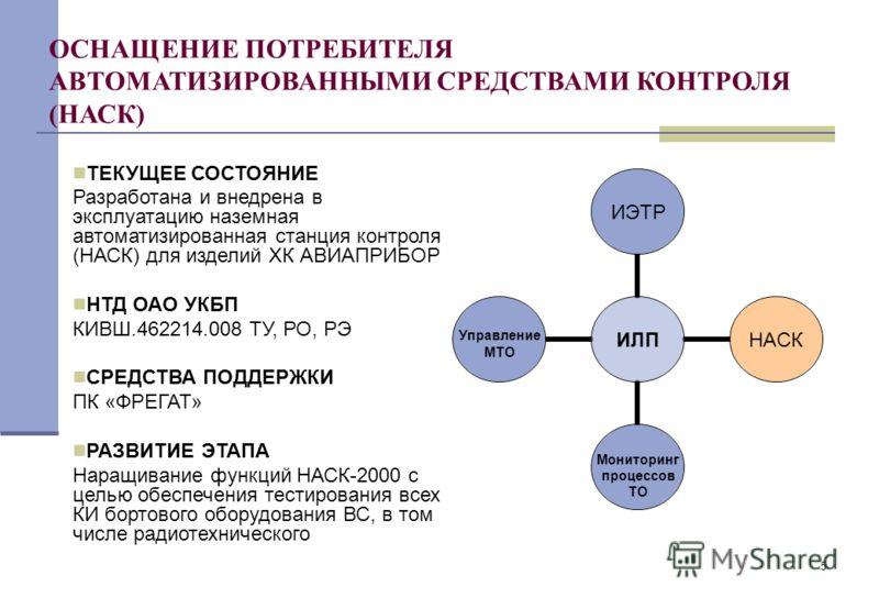 5 ИЛП ИЭТРНАСК Мониторинг процессов ТО Управление МТО ОСНАЩЕНИЕ ПОТРЕБИТЕЛЯ АВТОМАТИЗИРОВАННЫМИ СРЕДСТВАМИ КОНТРОЛЯ (НАСК) ТЕКУЩЕЕ СОСТОЯНИЕ Разработана и внедрена в эксплуатацию наземная автоматизированная станция контроля (НАСК) для изделий ХК АВИА
