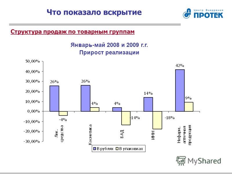 Что показало вскрытие Структура продаж по товарным группам Январь-май 2008 и 2009 г.г. Прирост реализации