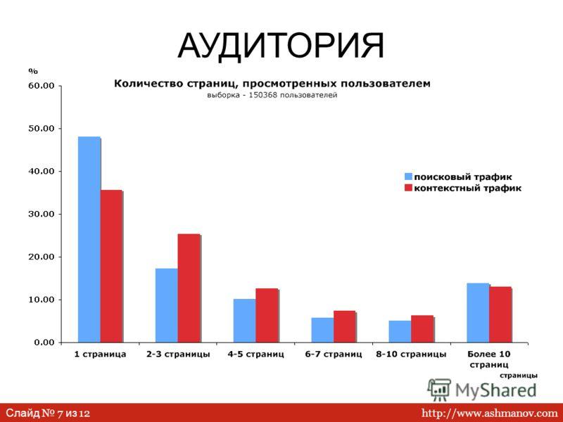 http://www.ashmanov.com Слайд 7 из 12 АУДИТОРИЯ
