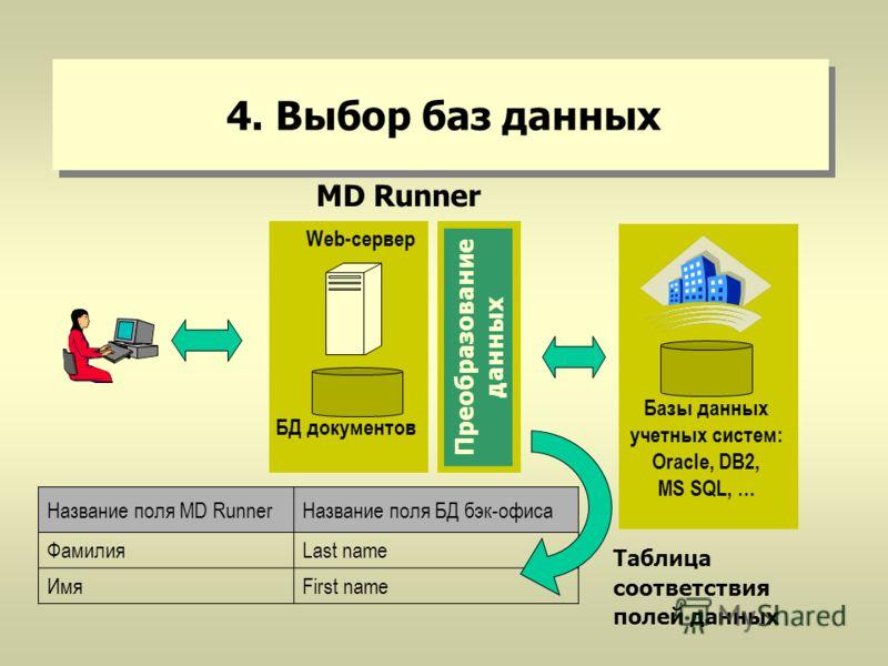4. Выбор баз данных Базы данных учетных систем: Oracle, DB2, MS SQL, … БД документов Web-сервер MD Runner Таблица соответствия полей данных Название поля MD RunnerНазвание поля БД бэк-офиса ФамилияLast name ИмяFirst name Преобразование данных