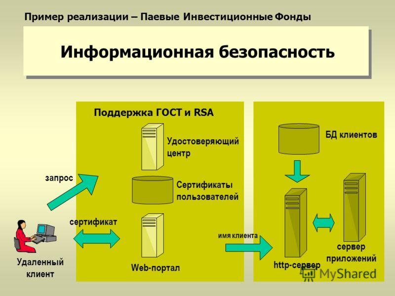 Информационная безопасность Удаленный клиент Сертификаты пользователей Web-портал сертификат имя клиента БД клиентов http-сервер сервер приложений Поддержка ГОСТ и RSA Удостоверяющий центр Пример реализации – Паевые Инвестиционные Фонды запрос
