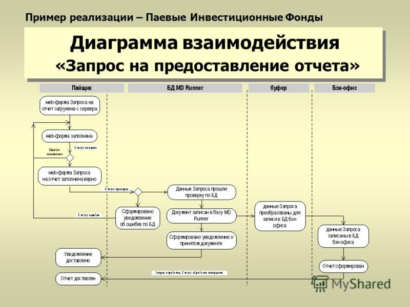Диаграмма взаимодействия «Запрос на предоставление отчета» Пример реализации – Паевые Инвестиционные Фонды