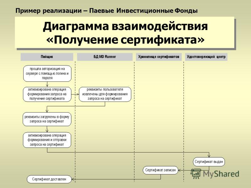 Диаграмма взаимодействия «Получение сертификата» Пример реализации – Паевые Инвестиционные Фонды