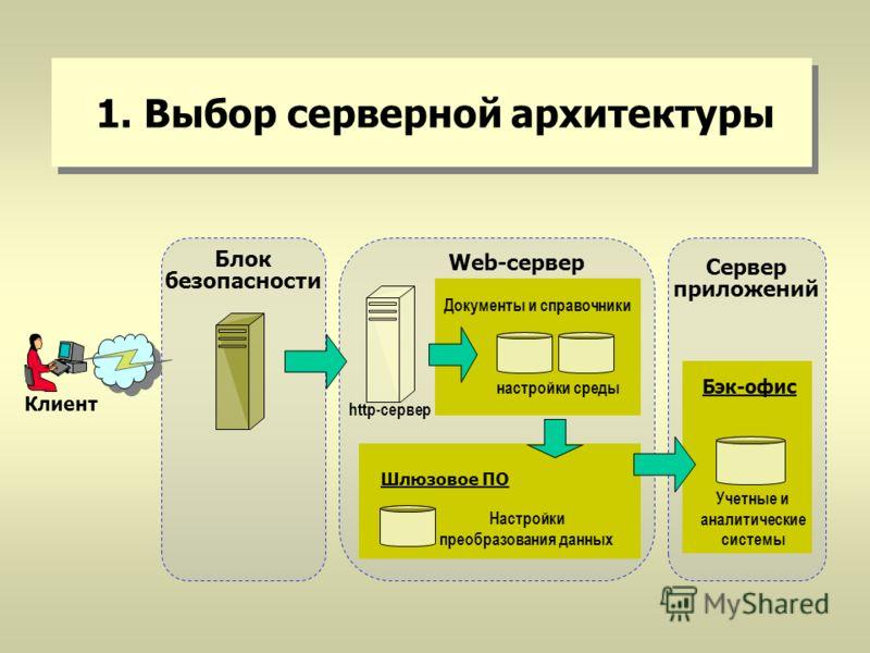 1. Выбор серверной архитектуры Блок безопасности Клиент Документы и справочники настройки среды Шлюзовое ПО Настройки преобразования данных http-сервер Учетные и аналитические системы Бэк-офис Web-cервер Сервер приложений
