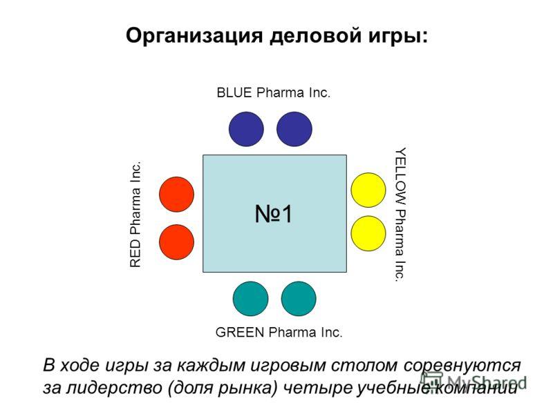Организация деловой игры: 1 GREEN Pharma Inc. BLUE Pharma Inc. RED Pharma Inc. YELLOW Pharma Inc. В ходе игры за каждым игровым столом соревнуются за лидерство (доля рынка) четыре учебные компании