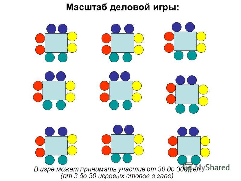 Масштаб деловой игры: В игре может принимать участие от 30 до 300 чел. (от 3 до 30 игровых столов в зале)