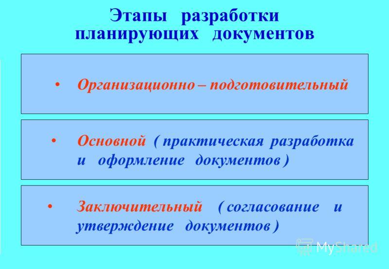 Этапы разработки планирующих документов Организационно – подготовительный Основной ( практическая разработка и оформление документов ) Заключительный ( согласование и утверждение документов )
