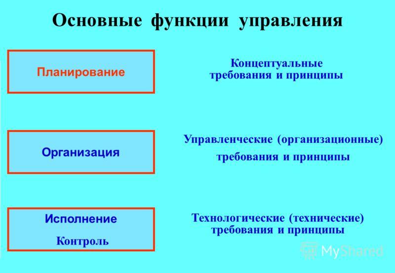 Основные функции управления Планирование Организация Исполнение Контроль Управленческие (организационные) требования и принципы Технологические (технические) требования и принципы Концептуальные требования и принципы