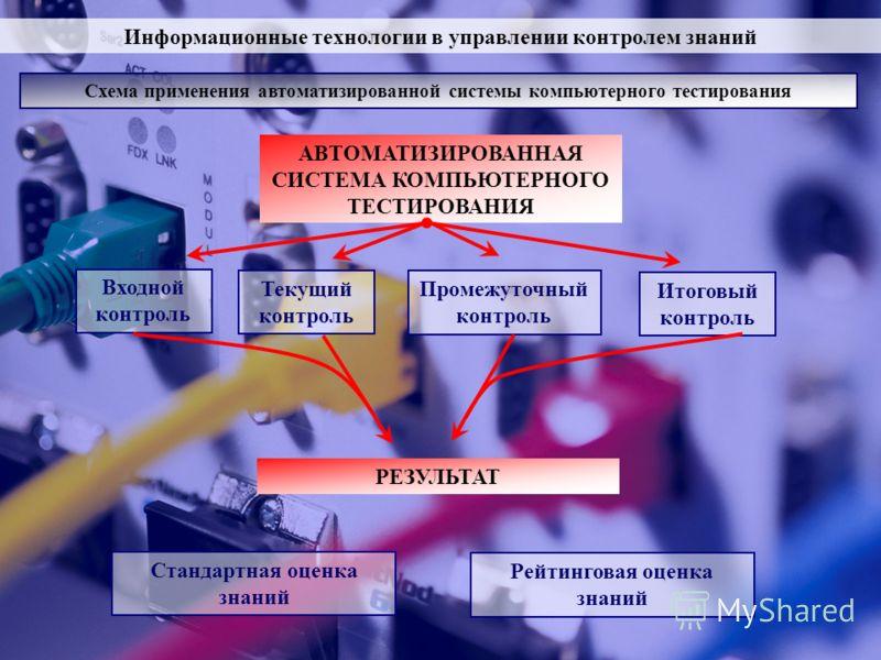 Информационные технологии в управлении контролем знаний Схема применения автоматизированной системы компьютерного тестирования АВТОМАТИЗИРОВАННАЯ СИСТЕМА КОМПЬЮТЕРНОГО ТЕСТИРОВАНИЯ Входной контроль Текущий контроль Промежуточный контроль Итоговый кон
