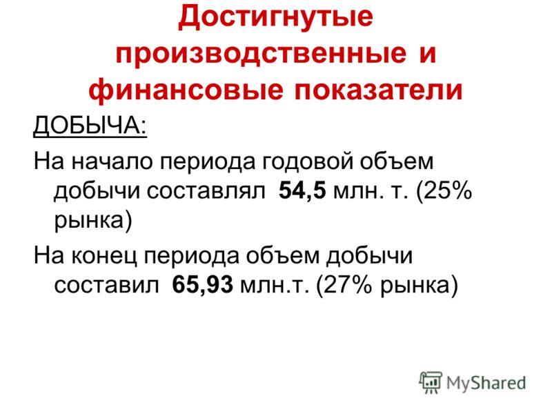 Достигнутые производственные и финансовые показатели ДОБЫЧА: На начало периода годовой объем добычи составлял 54,5 млн. т. (25% рынка) На конец периода объем добычи составил 65,93 млн.т. (27% рынка)