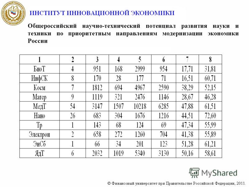 Общероссийский научно-технический потенциал развития науки и техники по приоритетным направлениям модернизации экономики России