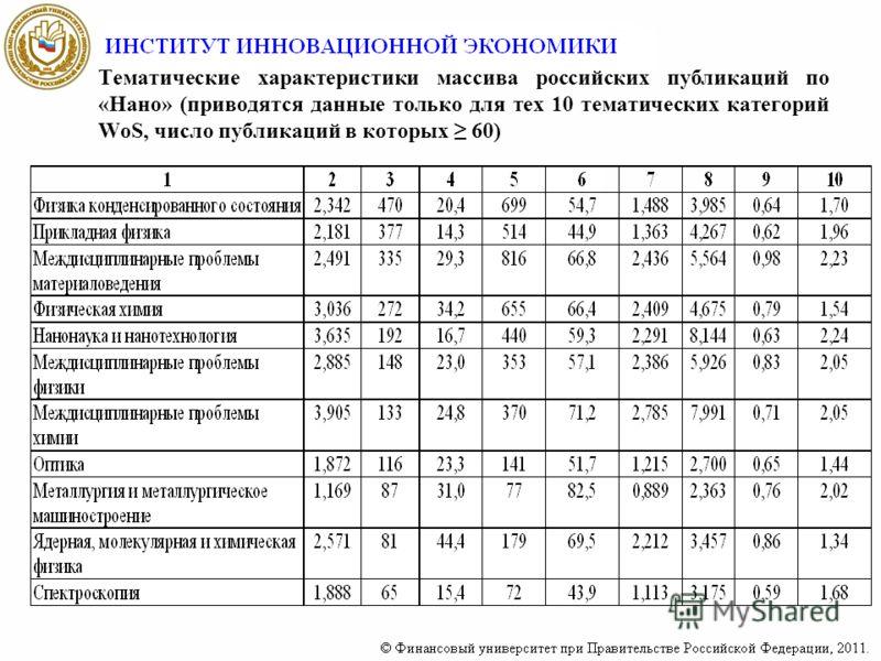 Тематические характеристики массива российских публикаций по «Нано» (приводятся данные только для тех 10 тематических категорий WoS, число публикаций в которых 60)