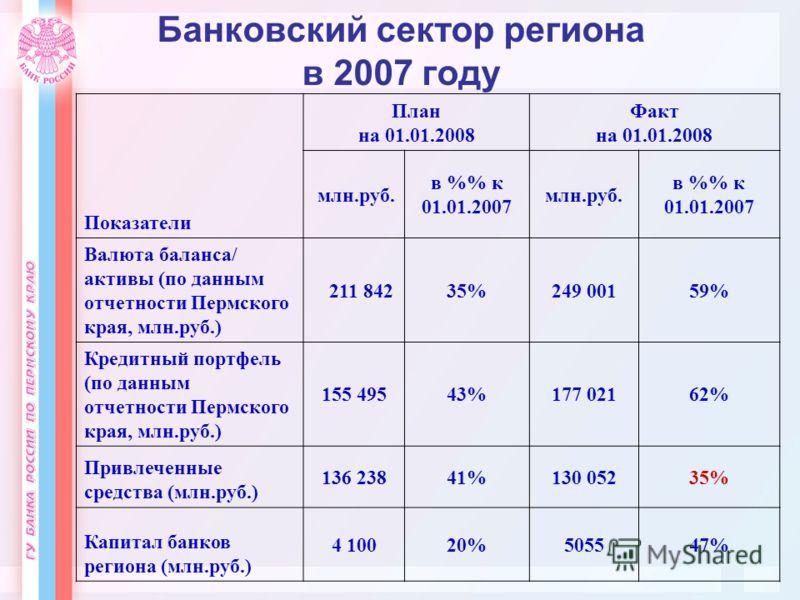 Банковский сектор региона в 2007 году Показатели План на 01.01.2008 Факт на 01.01.2008 млн.руб. в % к 01.01.2007 млн.руб. в % к 01.01.2007 Валюта баланса/ активы (по данным отчетности Пермского края, млн.руб.) 211 84235%249 00159% Кредитный портфель