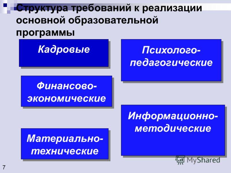 Структура требований к реализации основной образовательной программы 7 Финансово- экономические Психолого- педагогические Кадровые Материально- технические Информационно- методические
