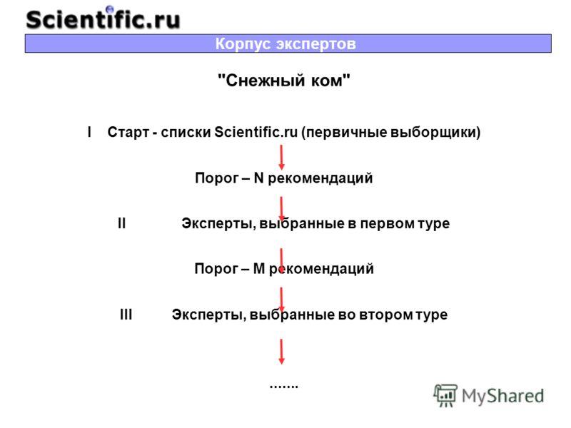 Снежный ком I Старт - списки Scientific.ru (первичные выборщики) Порог – N рекомендаций II Эксперты, выбранные в первом туре Порог – M рекомендаций III Эксперты, выбранные во втором туре....... Корпус экспертов