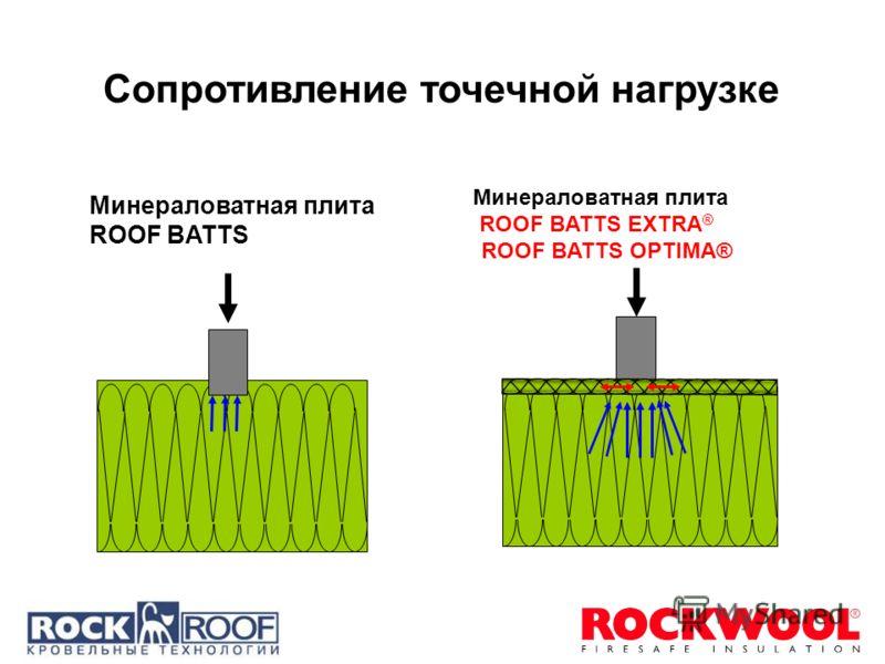 Минераловатная плита ROOF BATTS Минераловатная плита ROOF BATTS EXTRA ® ROOF BATTS OPTIMA® Сопротивление точечной нагрузке