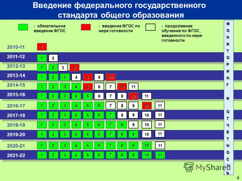 4 2010-11 2011-12 - обязательное введение ФГОС - введение ФГОС по мере готовности 1 МОНИТОРИНГИОТЧЕТНОСТЬ 1 Введение федерального государственного стандарта общего образования 2012-13 2013-14 2014-15 2016-17 2018-19 2020-21 2017-18 2019-20 2021-22 20